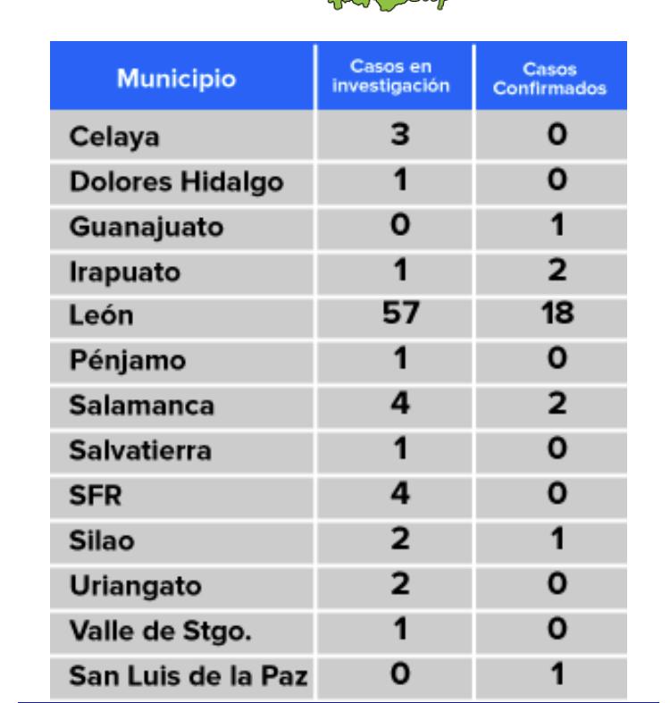 GUANAJUATO, CON 25 CASOS DE COVID19