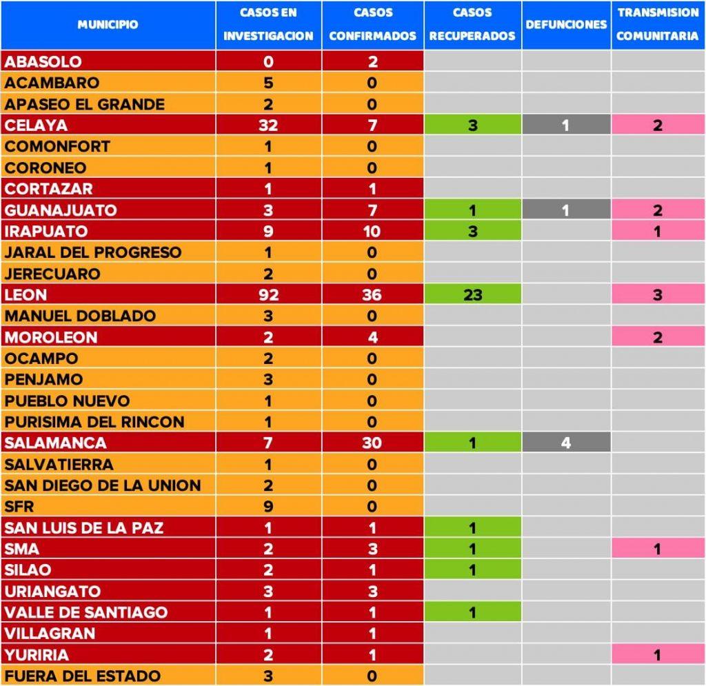 IRAPUATO TIENE CASO DE TRANSMISIÓN COMUNITARIA DE COVID19
