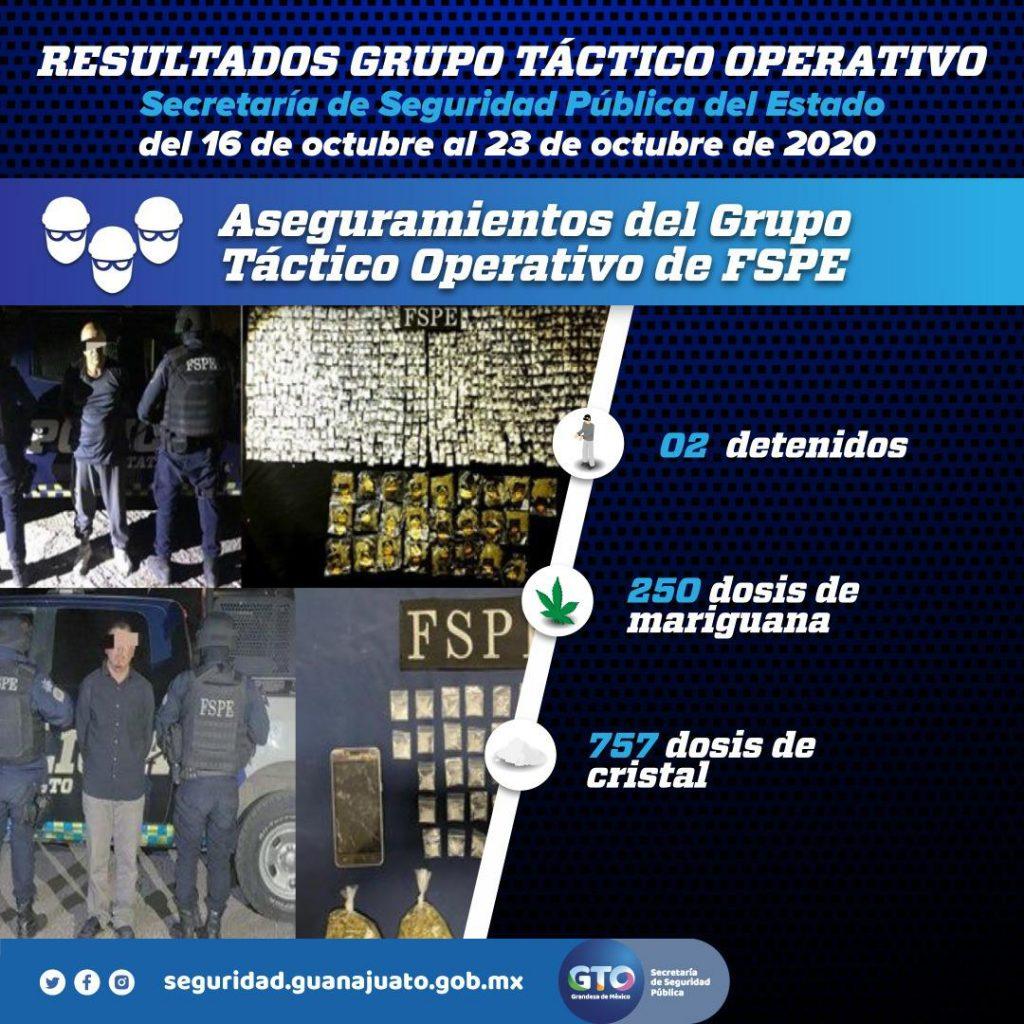 Captura el Grupo Táctico Operativo de las FSPE en Celaya a dos distribuidores de droga